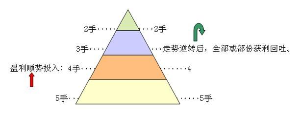 国际现货黄金--金字塔式买卖法