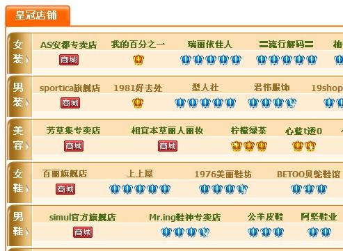 09年度淘宝网皇冠店铺精选排行榜